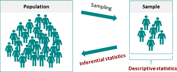 Descriptive Vs Inference Statistics Datatab